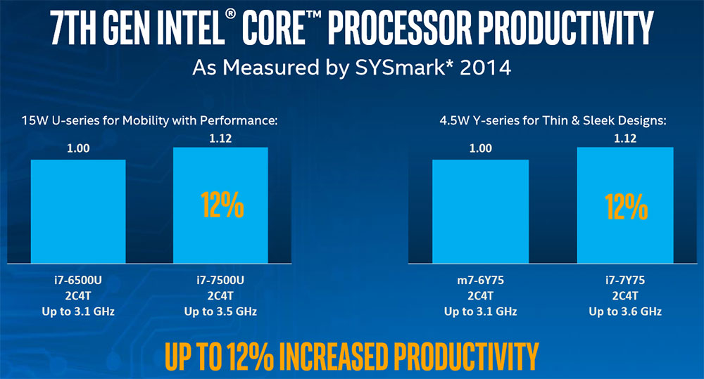 Intel 7th Gen Kaby Lake Processor Architecture Details