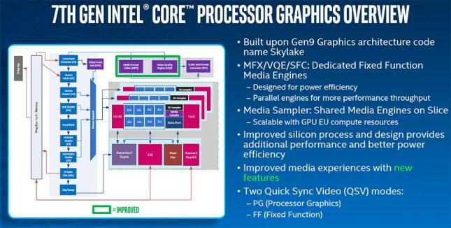 Intel Kaby Lake Media Block