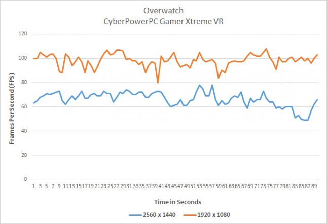 overwatch-performance