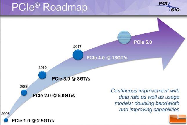 PCIe Roadmap 2016