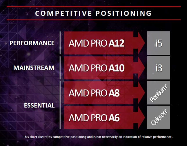 AMD and Intel CPU Positioning