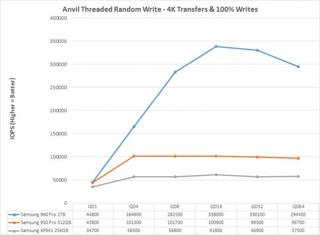 Anvil Write Performance