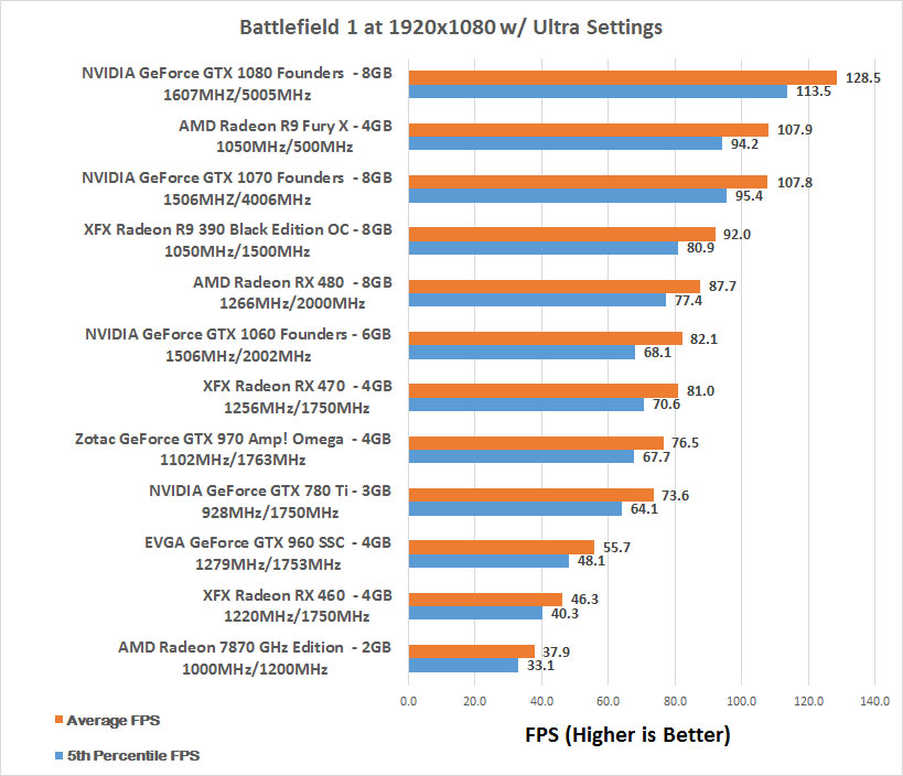 Battlefield 1 DX12 Benchmarks - Three Resolutions Tested on