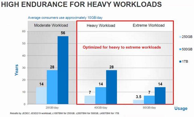 WD Blue SSD Endurance