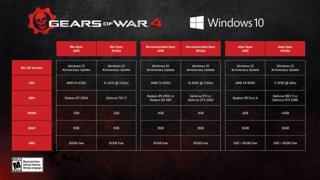 Gears of War Specs