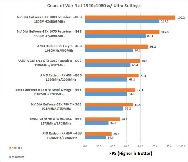 Gears of War 4 1080P Benchmarks