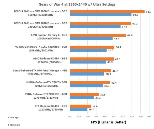 Gears of War 4 1440P Benchmarks