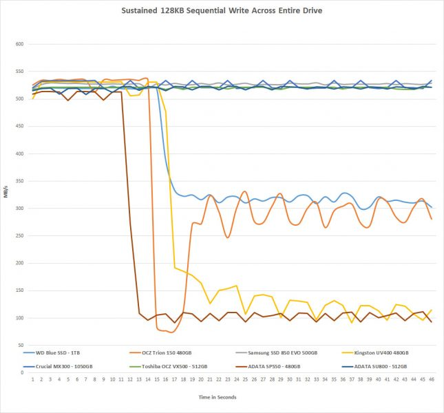 Sustained Write Performance WD Blue SSD 1TB