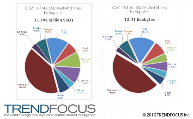 SSD Market Share Q2 2016