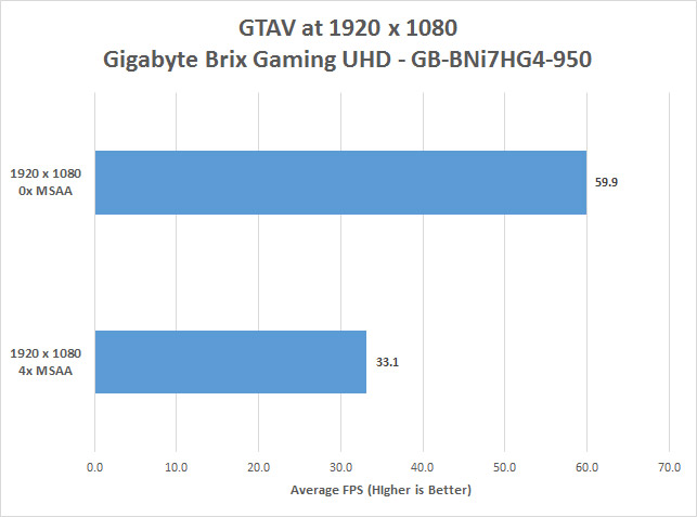 GTAV Benchmark