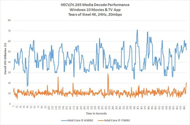 HEVC hardware encode/decode performance