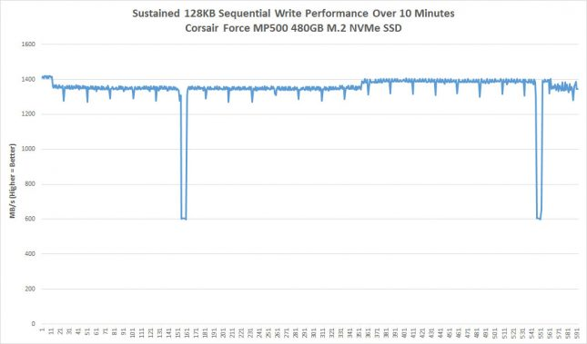 MP500 Sustained Write Performance
