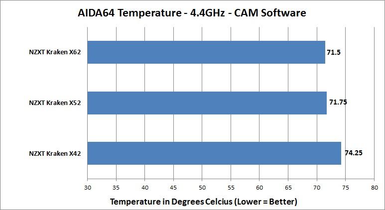NZXT All-New Kraken - AIDA64 - Overclocked - CAM Software - CPU Temperature