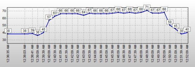 mydigitalssd BPX SSD temps