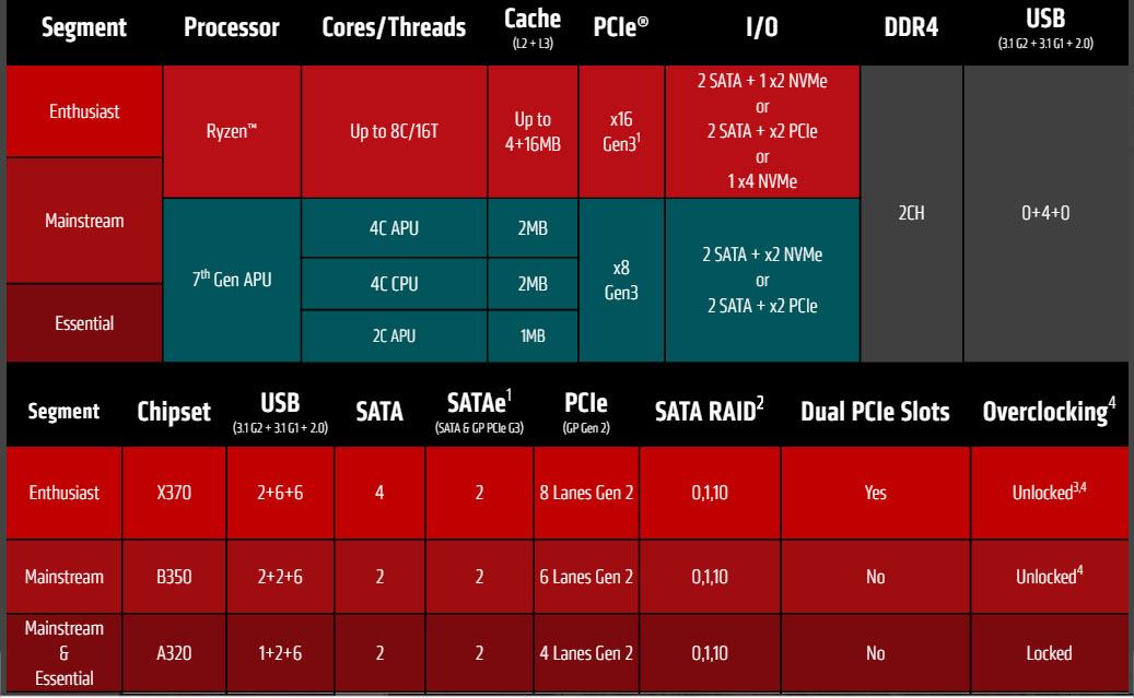 AMD Ryzen Motherboards Explained - What AMD AM4 Chipset To