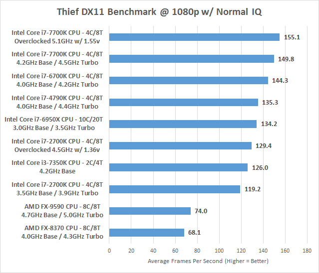 Amd Fx 9590 8 Core Cpu Review Last Look Before Ryzen Page 8 Of 10 Legit Reviewsdiscrete Gpu Gaming Performance