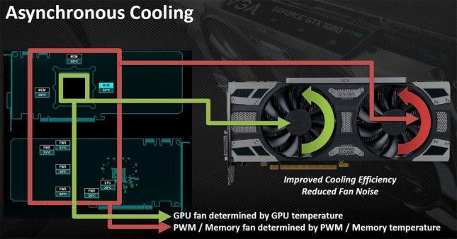 EVGA iCX Technology Slide 3