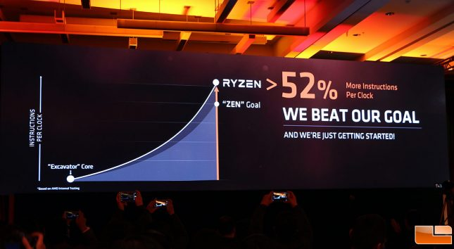 AMD Ryzen CPU IPC Goal