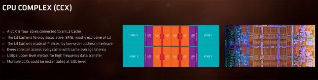 AMD Zen CCX Unit