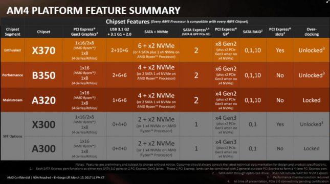 AMD Ryzen 5 Processor Features