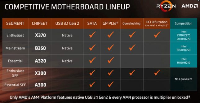AMD Ryzen 5 Motherboard Lineup