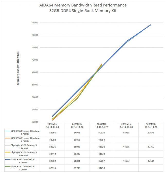 AMD Ryzen Single-Rank Memory Performance