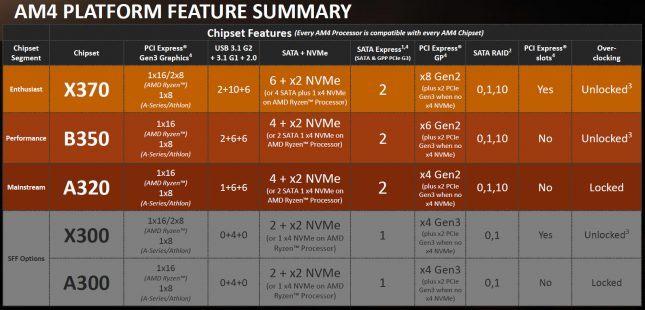 AMD Chipset Summary