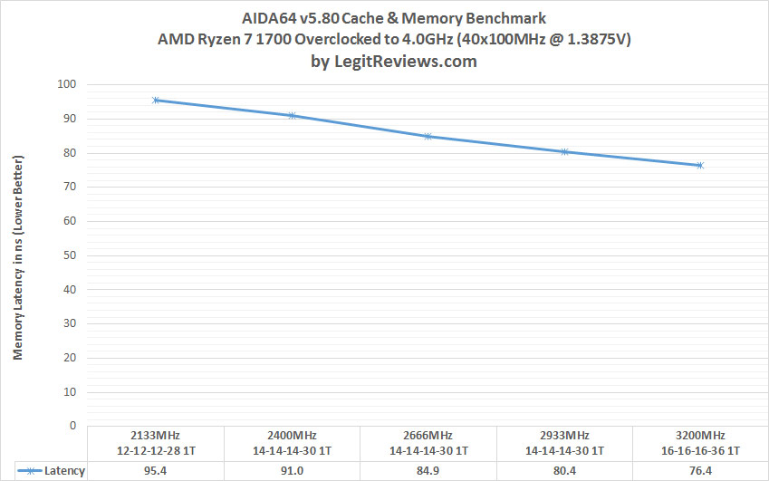 DDR4 Memory Scaling on AMD AM4 Platform - The Best Memory