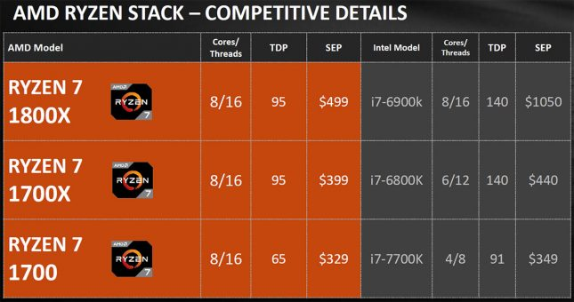 AMD Ryzen Product Stack