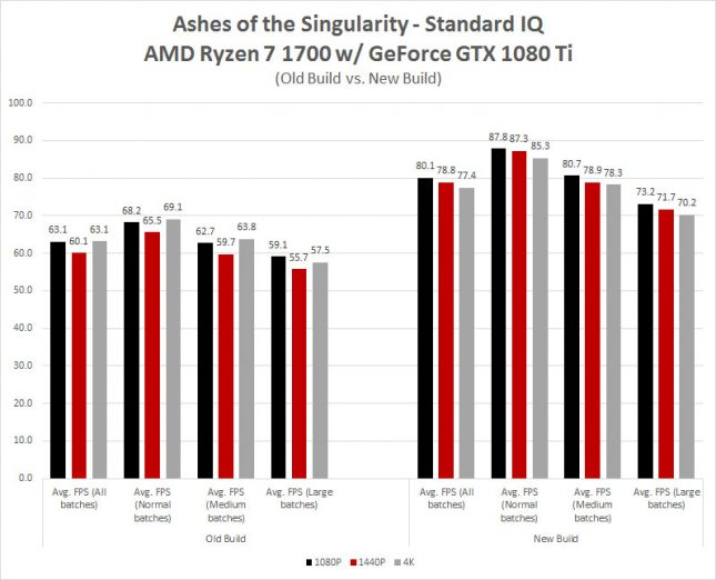 Ashes of the Singularity AMD Ryzen Patch Performance