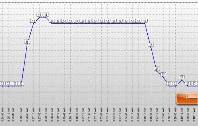 ADATA XPG SX8000 Temperatures