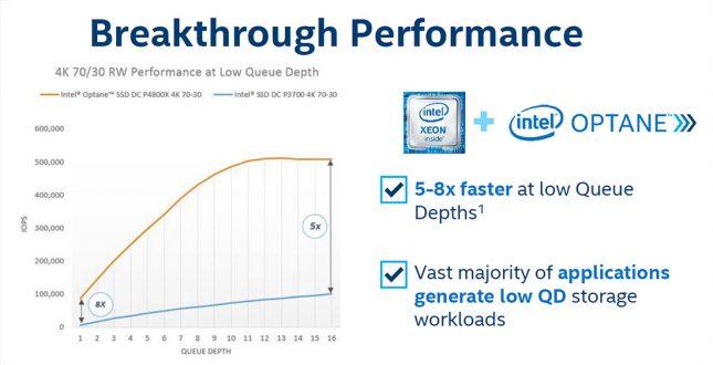 Breakthrough Performance Low QD