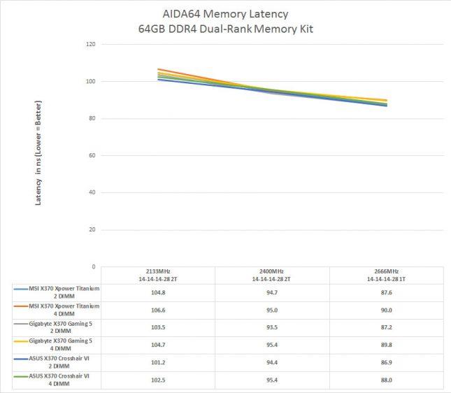 AMD Ryzen Dual-Rank DDR4 Memory Latency Performance