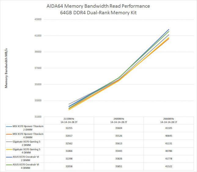 AMD Ryzen Dual-Rank Memory Performance