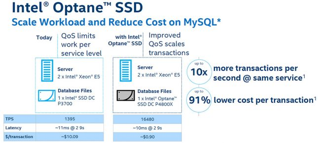 Intel Optane Cache Cost Savings