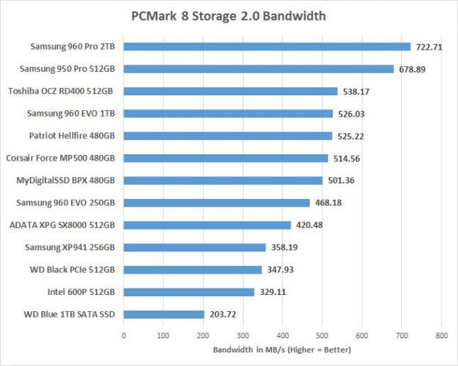 PCMark 8 Bandwidth Score ADATA XPG SX8000