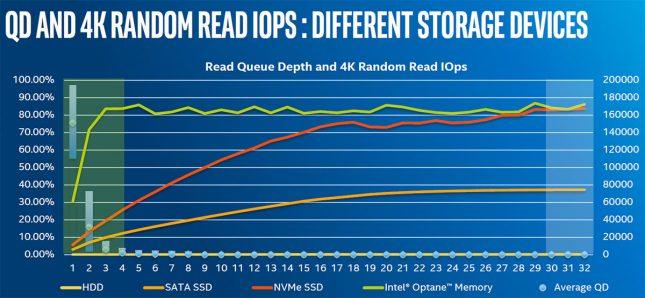Queue Depth - Intel Optane Memory Low QD Performance