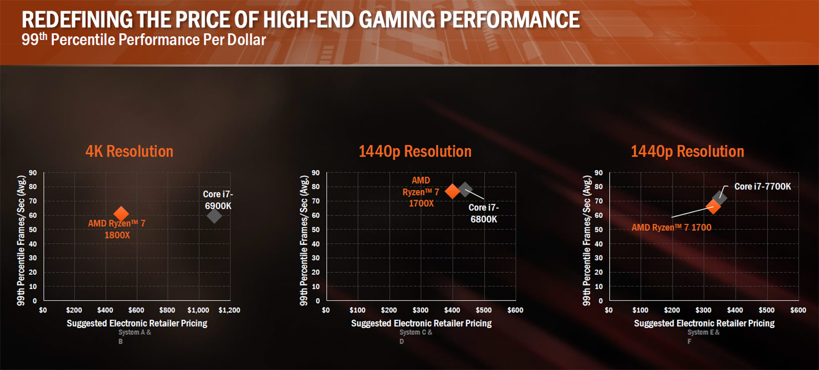 AMD Ryzen 7 1800X, 1700X and 1700 Processor Review - Page 10