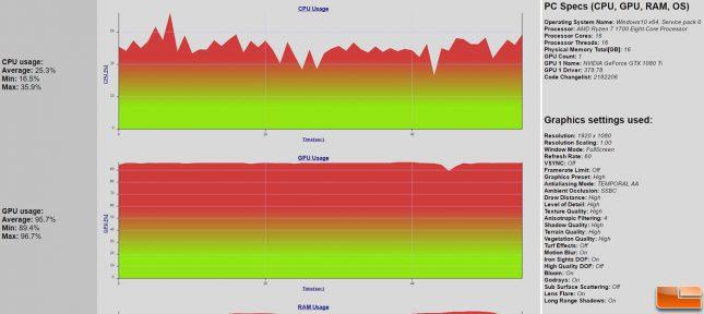 Wildlands CPU Usage on Ryzen 1700