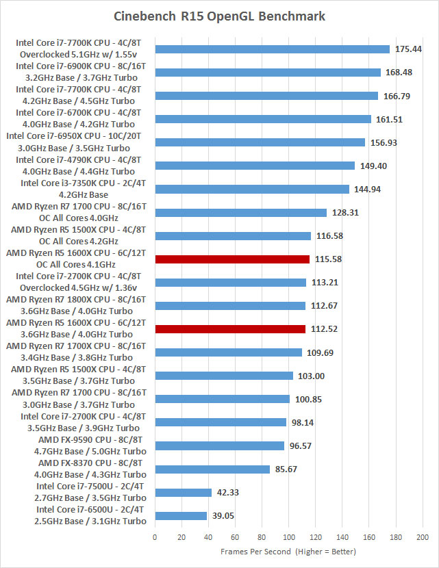 AMD Ryzen 5 1600X Overclocked Benchmark Results At 4 1GHz