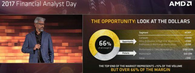 AMD Radeon Profit Margin