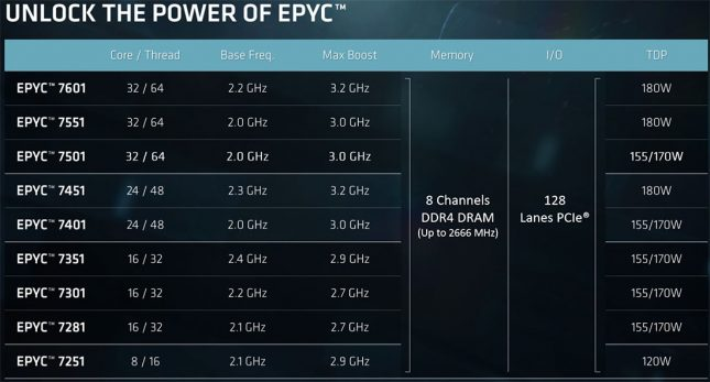 AMD EPYC 7000 Series Processor