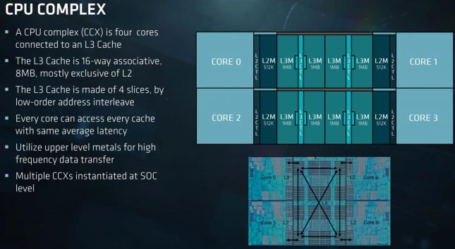 AMD Zen CCX