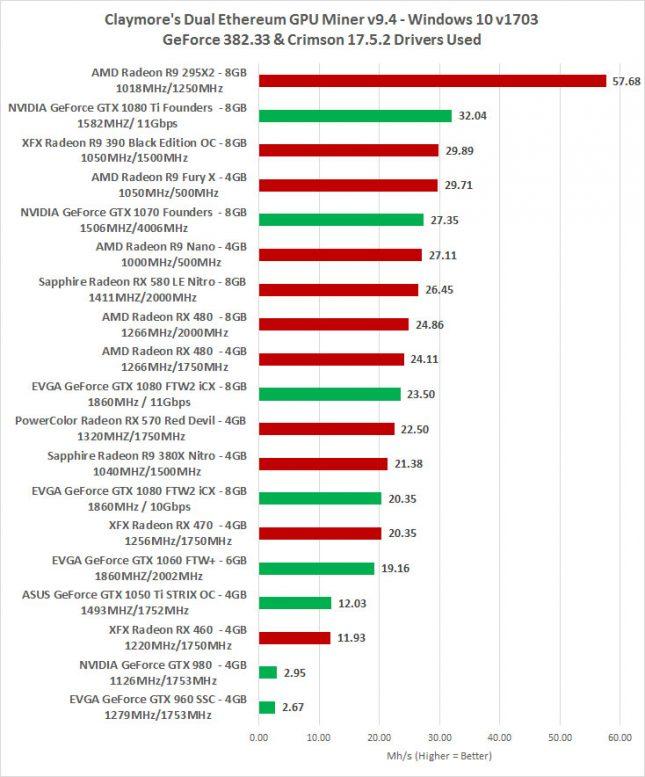 Ethereum Best Mining GPU