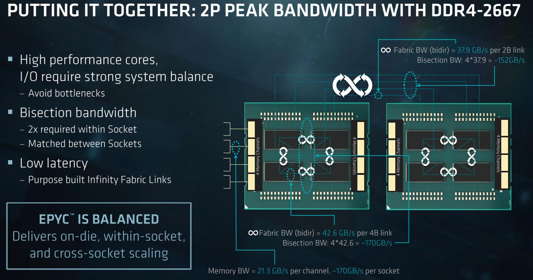 AMD EPYC 7000 Series Processor Set To Change The Game