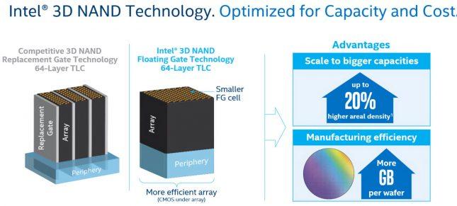 Intel 3D NAND 64-Layer TLC Flash