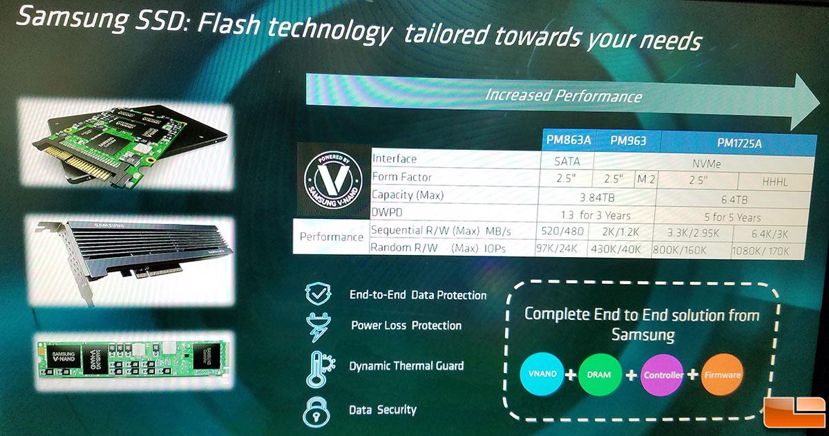 One AMD EPYC Processor Reaches 57 GB/s of Random Storage