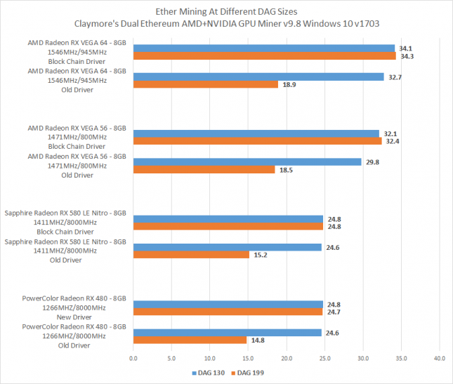 AMD Block Chain Driver Benchmarks