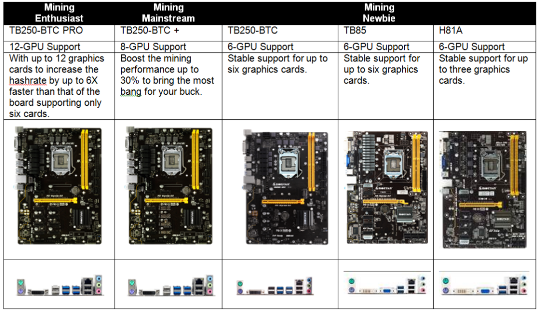 BIOSTAR Launches ethOS Mining OS Supported Boards For