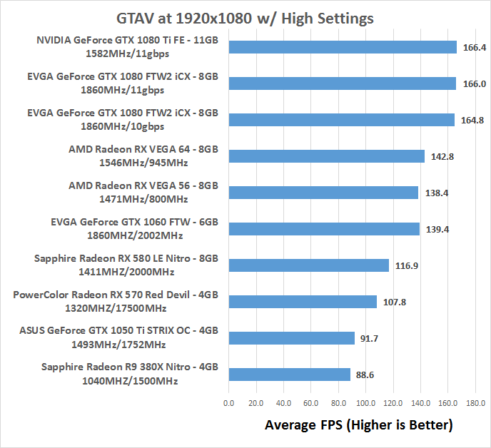 Amd Radeon Rx Vega Benchmark Review Vega 64 And Vega 56 Tested Page 7 Of 14 Legit Reviewsgrand Theft Auto V